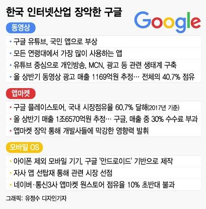 "[MT리포트] ""한국 점령한 구글""…年5조 벌어도 세금은 '쥐꼬리'"