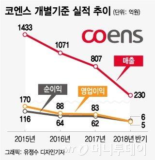 재수상장 실패한 코엔스, 실적악화로 IPO '안갯속'