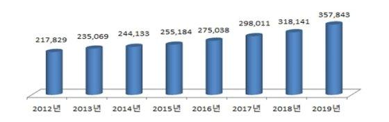 서울시, 내년 예산안 35.7조 역대 최대 규모…민생우선 예산안