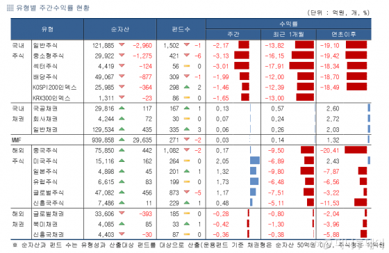 IT·삼성그룹주가 이끈 반등…주식형펀드 하락폭 만회