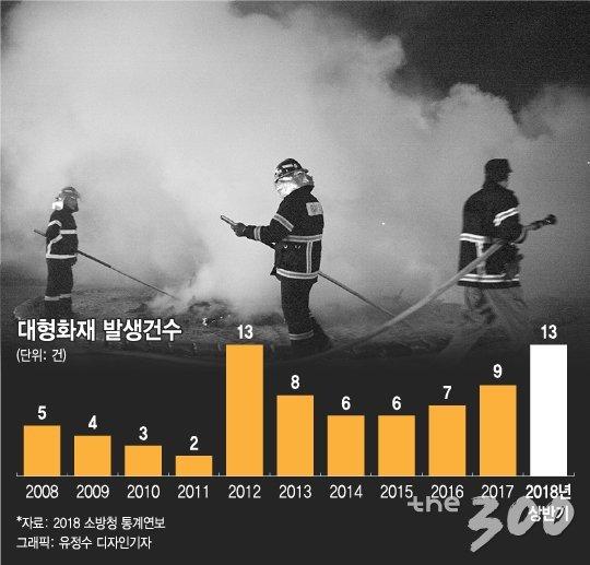 [팩트체크]문재인 정부 들어 화재 발생 늘었다?