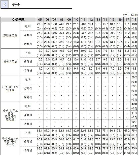 2018 청소년건강행태조사 중 음주 분야 결과 (교육부 제공)© News1