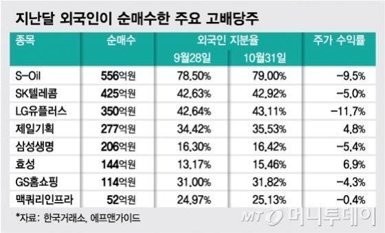"""[MT리포트]""""한국부터 팔았다""""…  '셀코리아' 부른 짠물배당"""