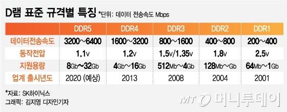 SK하이닉스, 세계최초 표준규격 DDR5 D램 개발