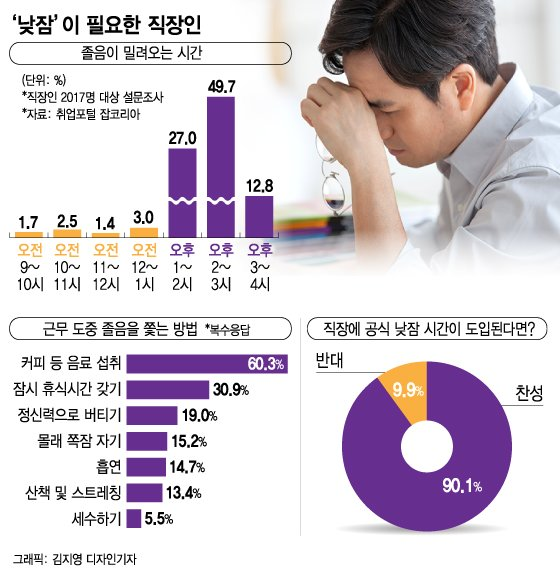 """""""1시간에 6000원 점심대신 '꿀맛'  낮잠을 샀다"""""""