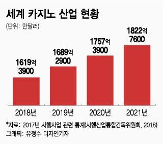 """[제주도는 도박섬?①] 日관광객 3배↑, 韓카지노 10%↓…뒷짐지다 """"망할 판"""""""