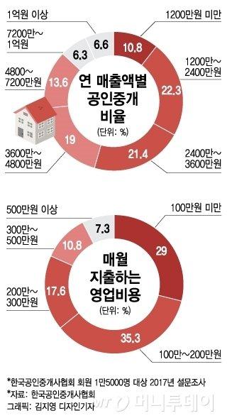 "[MT리포트] ""1채에 1년치 연봉""…공인중개사는 '꿈의 직업'?"