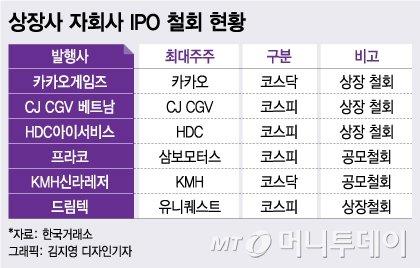'잘 키운' 자회사 IPO…상장사 성장 공식으로 안착