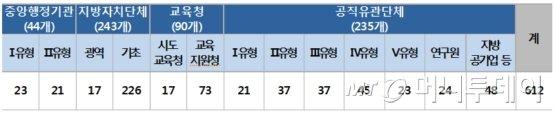 2018년도 측정대상기관 현황./자료제공=산림청