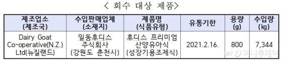 """일동후디스 산양유아식서 식중독균 검출…식약처 """"판매중단·회수"""""""