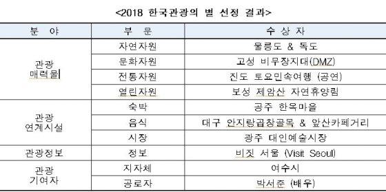 울릉도·독도, 고성 비무장지대 '2018 한국관광의 별' 선정
