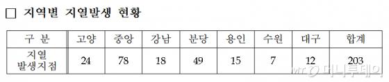 /자료=한국지역난방공사