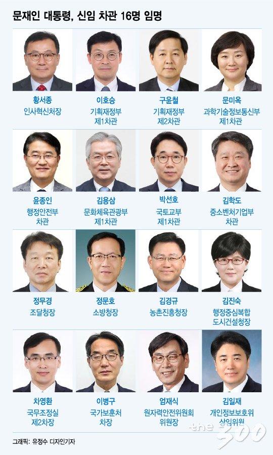[그래픽뉴스]고졸차관·경제차관..16 부처 대대적 교체 명단
