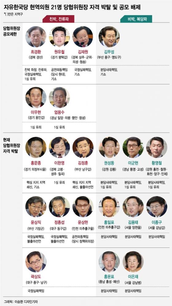 [그래픽뉴스]자유한국당 현역의원 21명 당협위원장 자격 박탈 및 공모 배제