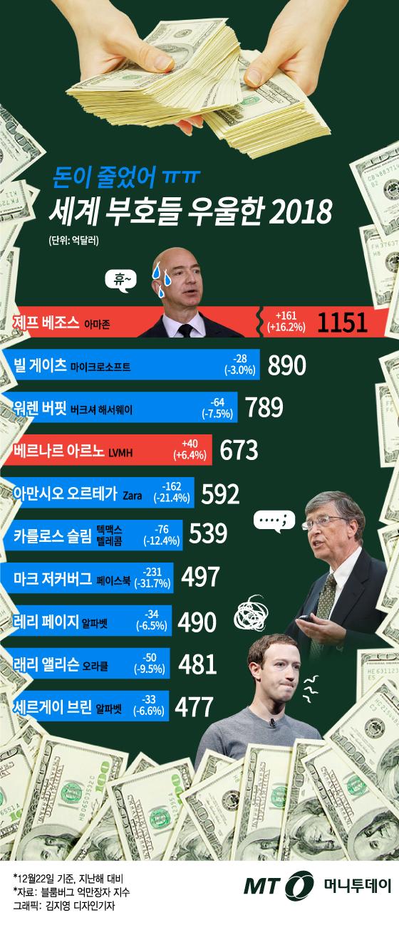 """[그래픽뉴스] """"500조 날아갔다"""" 세계 500대 부호들 우울한 2018년"""