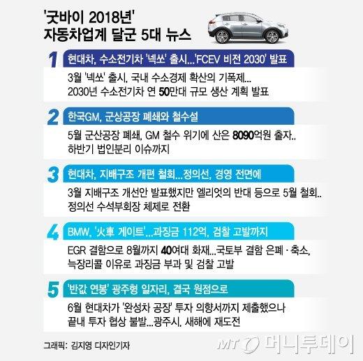 '수소차부터 火車까지'…2018년 달군 車 5대 뉴스