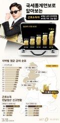 [그래픽뉴스] 연봉 1억 이상 71만9000명, 근로자 평균 연봉은 3519만원