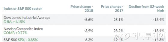 3대 지수 2018년 연간 수익률