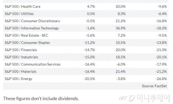 S&P500 업종별 2018년 연간 수익률