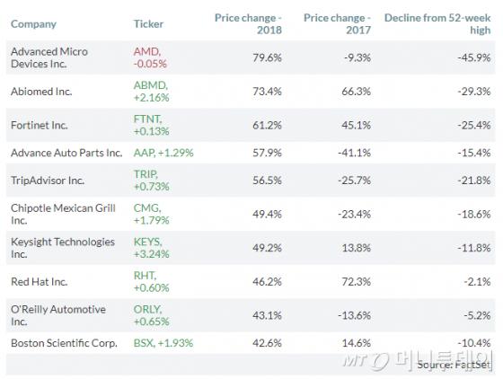 S&P500지수 종목별 수익률