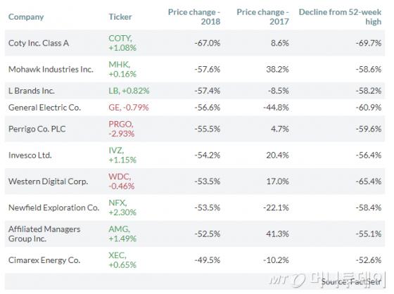 [美증시 승자·패자]다우·S&P 최고종목, 머크(35.8%)·AMD(79.6%)