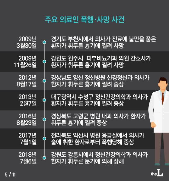 [카드뉴스] 위기의 의사들