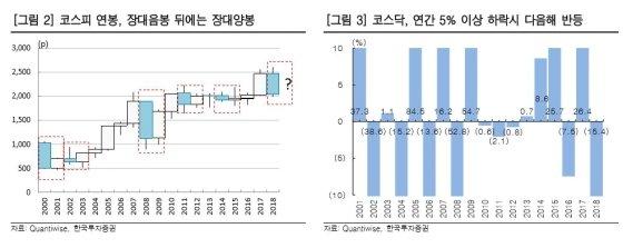 """올해 증시 '장대양봉'…""""낙폭 과대 중소형주 주목"""""""