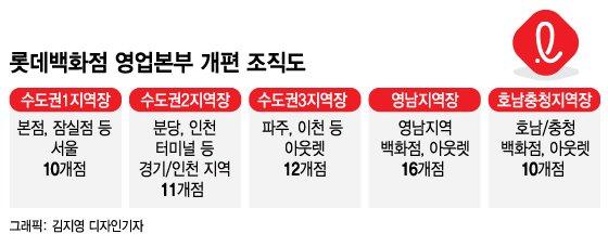 '지역점포 권한 강화'…롯데백화점 조직개편 단행