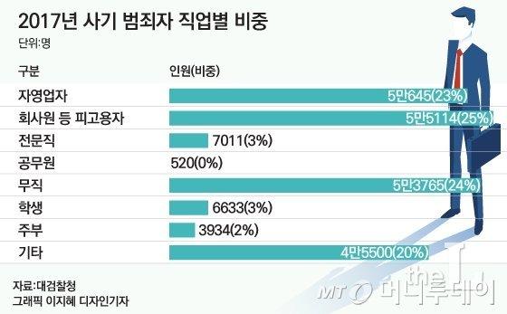 [MT리포트] 사기범죄율 1위 한국…'OO'하면 당한다