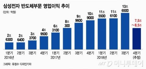 반도체 너마저…삼성전자 영업익 3개월만에 40% 급락