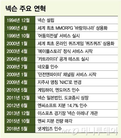 김정주의 꿈 '넥슨월드'까지…'동행'의 기업가정신 바라는 이유