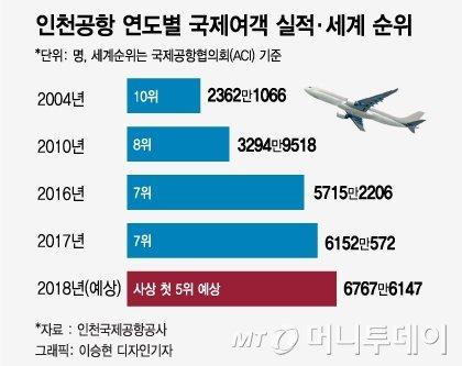 2018년 인천공항 여객수 6825만명, 사상 최대… '세계 5위' 등극