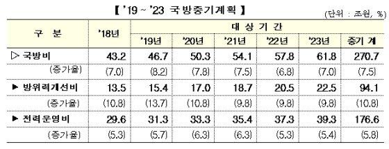 """軍 """"국방비 증가율 7.5%로 ↑…방위력 개선, 강한 군대 만든다"""""""