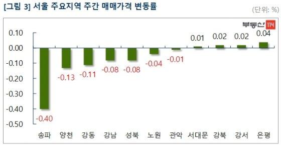 서울 아파트값 '뚝뚝'…가장 많이 떨어진 곳은?