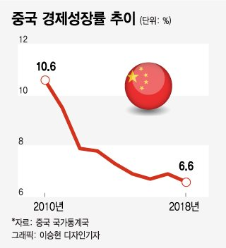 """경기부양책 쏟아내는 중국, """"성장률 방어 전략 많다"""""""