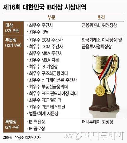 [알림]'제16회 대한민국 IB대상' 수상작 공모