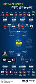 [그래픽뉴스]아시안컵 8강 대진표, 24일 베트남vs일본·25일 한국vs카타르 '혈전'