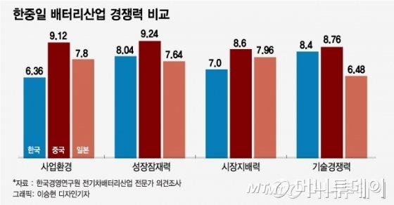[MT리포트] 한중일 배터리 삼국지...'역전' 노리는 한국