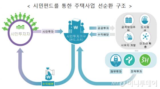 서울시가 지난해초 24만가구 공급대책에서 발표한 시민펀드 조성 계획안. /사진제공=서울시