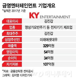 재기 나선 노래반주기 업체 금영엔터, 코스닥 상장 시동