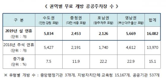 2019년 권역별 무료 개방 공공주차장 수./사진=행정안전부