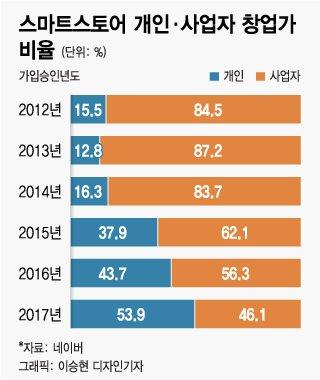 """[MT리포트] '인스타' #마켓 사장님들 """"연수입 1억, 비결요?"""""""