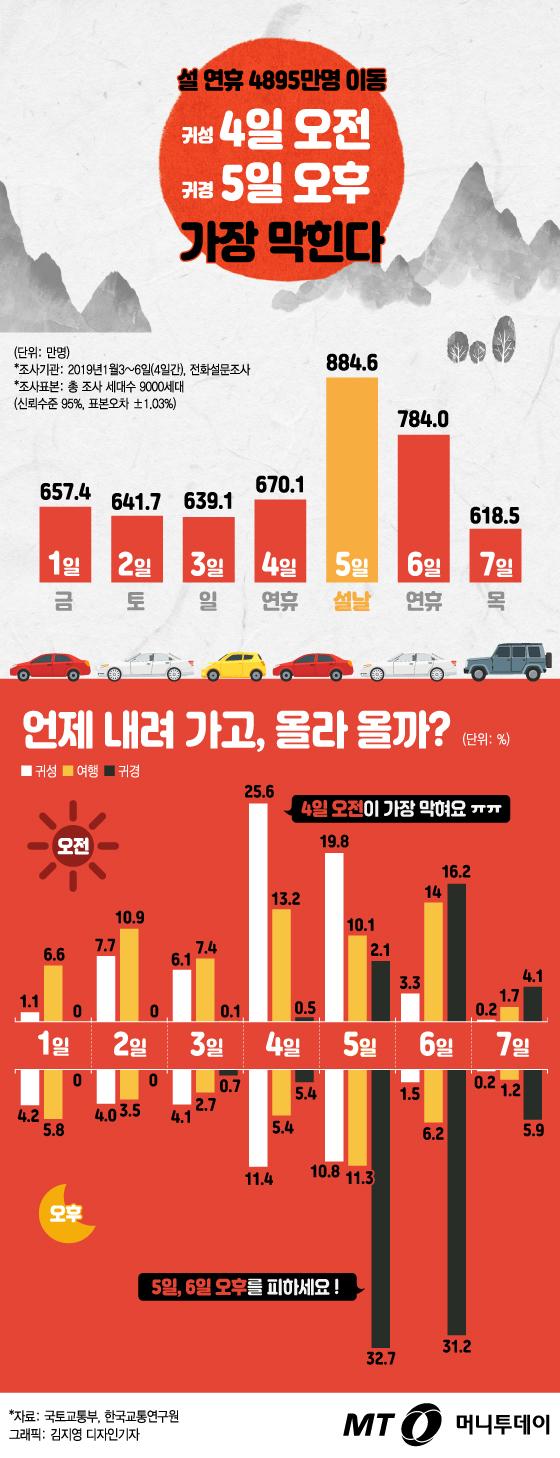 [그래픽뉴스] 설 연휴 교통, 귀성 4일오전·귀경 5일 오후 가장 막힌다