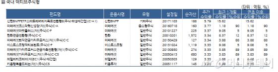 """""""주가 상승에 베팅"""" 레버리지 ETF 수익률↑"""