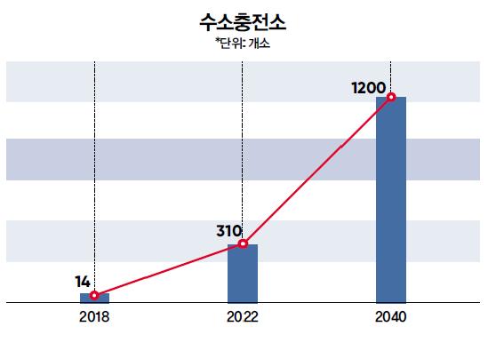 문재인 정부 '수소경제 로드맵' 키포인트