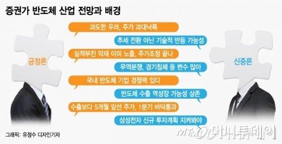 [MT리포트] 삼성전자·SK하이닉스 반도체株, 지금 사도 될까?