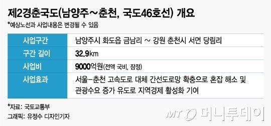 [르포]제2경춘국도 뚫리는 춘천, 일반시민 '기대' vs 상인 '걱정'