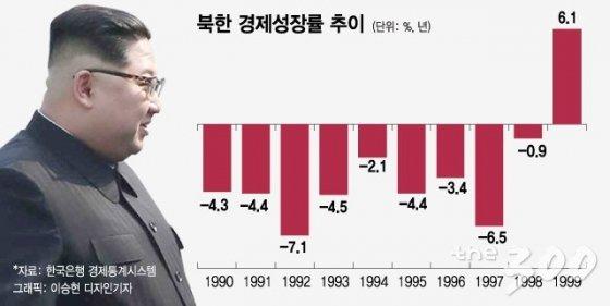 김정은은 왜 '핵담판'에 응했나…北의 '돌이킬 수 없는' 시장화