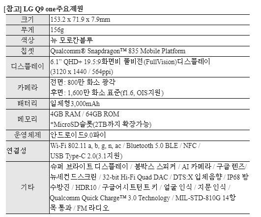 LG전자, 구글 순정 OS폰 'Q9 원' 출시