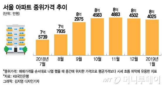 서울 아파트값 빠졌는데… 공동주택 공시가격은?